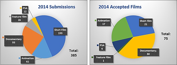Submission Statistics