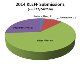 2014 KLEFF Submissions